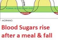 Blood Sugars